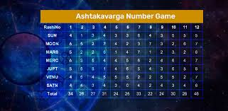 Dots To Destiny The Ashtakavarga Number Game