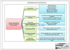 Инвестиционный проект строительства сельского жилищно  5 Управление технологическими процессами