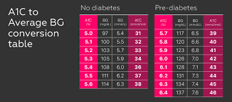 One Drop Your Very Own Estimated Average Blood Glucose