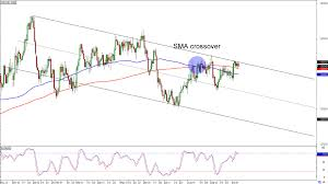 Chart Art Trend And Breakout Setups On Usd Cad And Eur Nzd