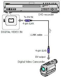 how to hookup camcorder to tv vcr dvd recorder computer firewire or i link sony is the connection to use to hookup a digital camcorder to a dvd recorder you can copy minidv tapes to recordable dvd a 4 pin