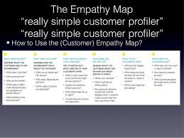 Customer Profile Impressive Business Model Design