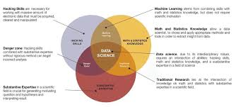 Data Scientist Venn Diagram The Venn Diagram For Data Science Graphic By Author Based On
