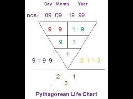pythagoras calculation of numerology life profile p numerology  pythagoras calculation of numerology life profile p2 numerology birth date profiling
