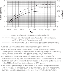Nice Neonatal Jaundice Charts Evaluation And Treatment Of Neonatal Hyperbilirubinemia
