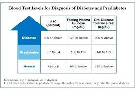 Blood Glucose Levels Chart Blood Glucose Monitoring Chart Diabetes Levels Sugar Type 2