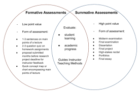 Formative Vs Summative Assessment Venn Diagram Formative Versus Summative Assessments Certcentral Blog