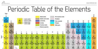 New Element 117 Vies for a Seat at the (Periodic) Table - NBC News