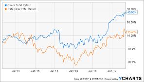 Caterpillar Stock Price Chart Deere Vs Caterpillar Who Wins This Time Deere Company