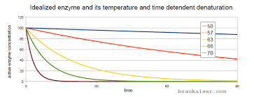 Single Infusion Mash Temperature Chart How Fast Do Enzymes Denature