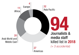 Media Concentration Chart 2018 Reverses Downward Trend In Killings Of Journalists And