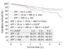 Afp Level Chart Survival Outcomes Of Liver Transplantation For