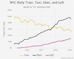 Lyft Stock Price History Chart Uber Revenue And Usage Statistics 2019 Business Of Apps