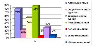 👍 Отчет по преддипломной практике в турфирме ООО Сфера Отчет по преддипломной практике в турфирме ООО Сфера