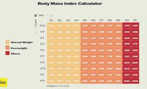 Normal Height And Weight Average Weight For Women Height Weight Charts Weight Chart For