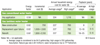 Ecosmart Tankless Water Heater Sizing Chart Electric Water Heater Comparisons Karewicz Info