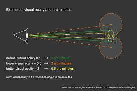 Image result for arc of minute