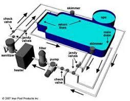 similiar inground spa plumbing diagram keywords hot tub pump wiring diagram furthermore lego friends party train in