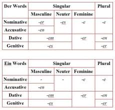The sounds of german are explained with reference to the letters that students encounter in german words, and although key german phonemes are explained, a knowledge of the international phonetic alphabet is not a prerequsite for reading this guide. Is German Hard To Learn An Honest Analysis For Beginners