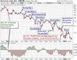 Stock Market Analysis Sample Inspiration Fundamental Analysis [ChartSchool]