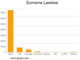 Lawless - Estadísticas y significado del nombre Lawless