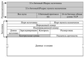 НОУ ИНТУИТ Лекция Управление перегрузкой и основные алгоритмы  Псевдозаголовок дополняемый к tcp дейтаграмме