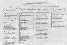 Органы государственного финансового контроля их роль в управлении  Управляющая система финансовый аппарат это совокупность всех организационных структур осуществляющих управление финансами а управляемая система