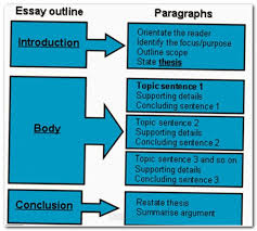 essay wrightessay college essay questions latest essays in essay wrightessay college essay questions 2017 latest essays in english descriptive essay