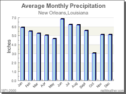 Monthly Weather Chart For Kids Climate In New Orleans Louisiana