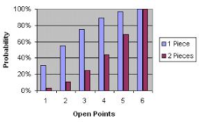 Backgammon Dice Odds Chart Dice Roll Probabilities In Backgammon