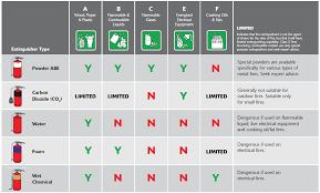 Fire Extinguisher Types Chart Abe Fire Extinguishers