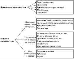 Реферат Внешняя и внутренняя отчетность на предприятиях  Внешняя и внутренняя отчетность на предприятиях