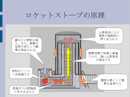 「ロケットストーブ」の画像検索結果