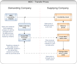 Create An Mdc Sales Order Using Transfer Pricing Ibs