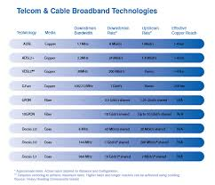 Telecoms Will Use This Secret Weapon Against Cable Operators