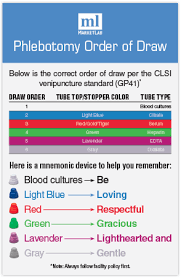The Order Of Draw In Phlebotomy Charts Order Of Draw Marketlab Inc