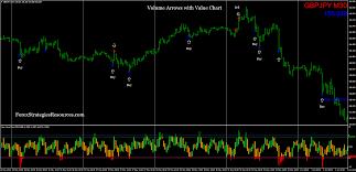 Volume Arrow Indicator Mt4 Forex Strategies Forex