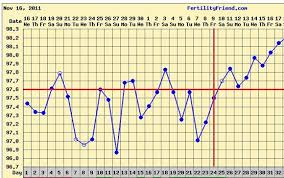 Ovulation Chart Pregnancy Signs The Two Week Wait Baby Kerf