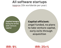 Circle Graphs Showing that Venture Capital Impacts a Tiny Segment of Software Startups