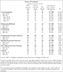 What Denomination Am I Chart Religion Among The Millennials Pew Research Center
