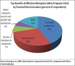 Osha Chart Injury And Illness Prevention Programs Frequently Asked
