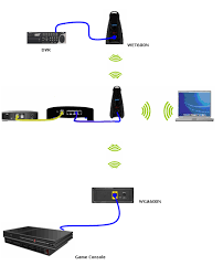 Linksys Official Support Differentiating The 5 Ghz And 2 4