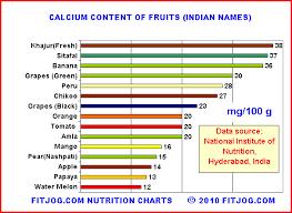 Nutrition India Calcium Rich Fruits In India Fitjog Com
