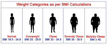 how to calculate your weight and mass index bmi