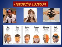 Cluster Headache Location Chart What Kind Of Headache Do You Have Looks Like I Normally