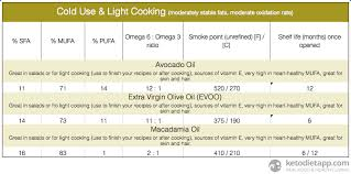 Carb Points Chart Complete Guide To Fats Oils On A Low Carb Ketogenic Diet