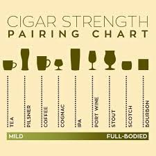 Perfect Pairings All About Cigars In 2019 Cigars Cuban