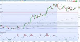 Gold Price Forecast Chart Breakout Suggest Higher Prices Ahead