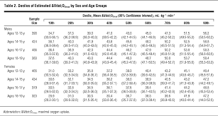 Oxygen Consumption Chart Vo2 Max Norms Chart Bedowntowndaytona Com
