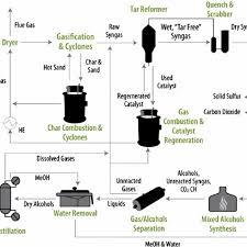 Liquid Nitrogen Gas Conversion Chart Schematic Process Flow Diagram For Thermochemical Conversion
